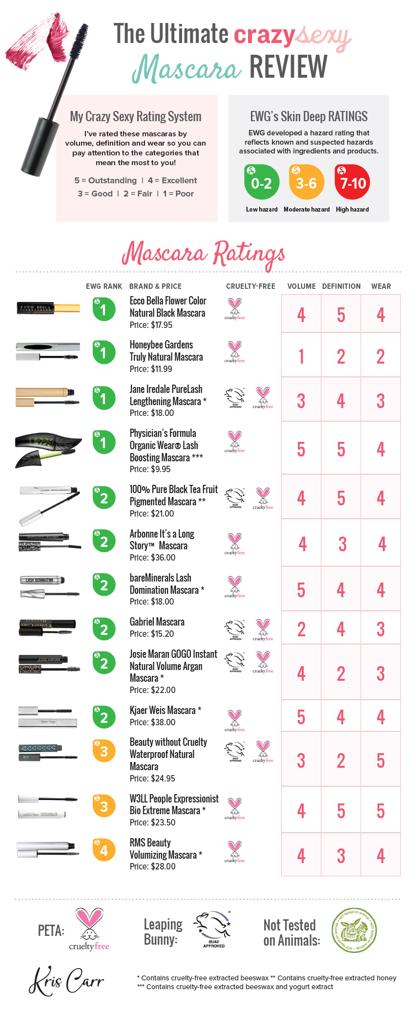 Mascara review the best cruelty free non toxic mascara natural mascara review infographic nvjuhfo Images