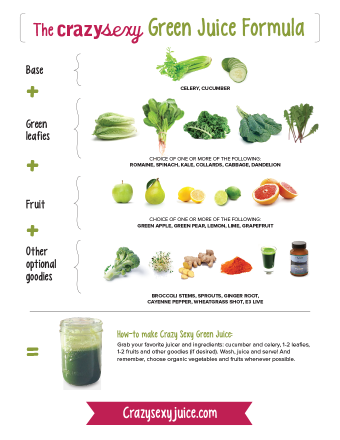 Crazy sexy diet green juice recipe