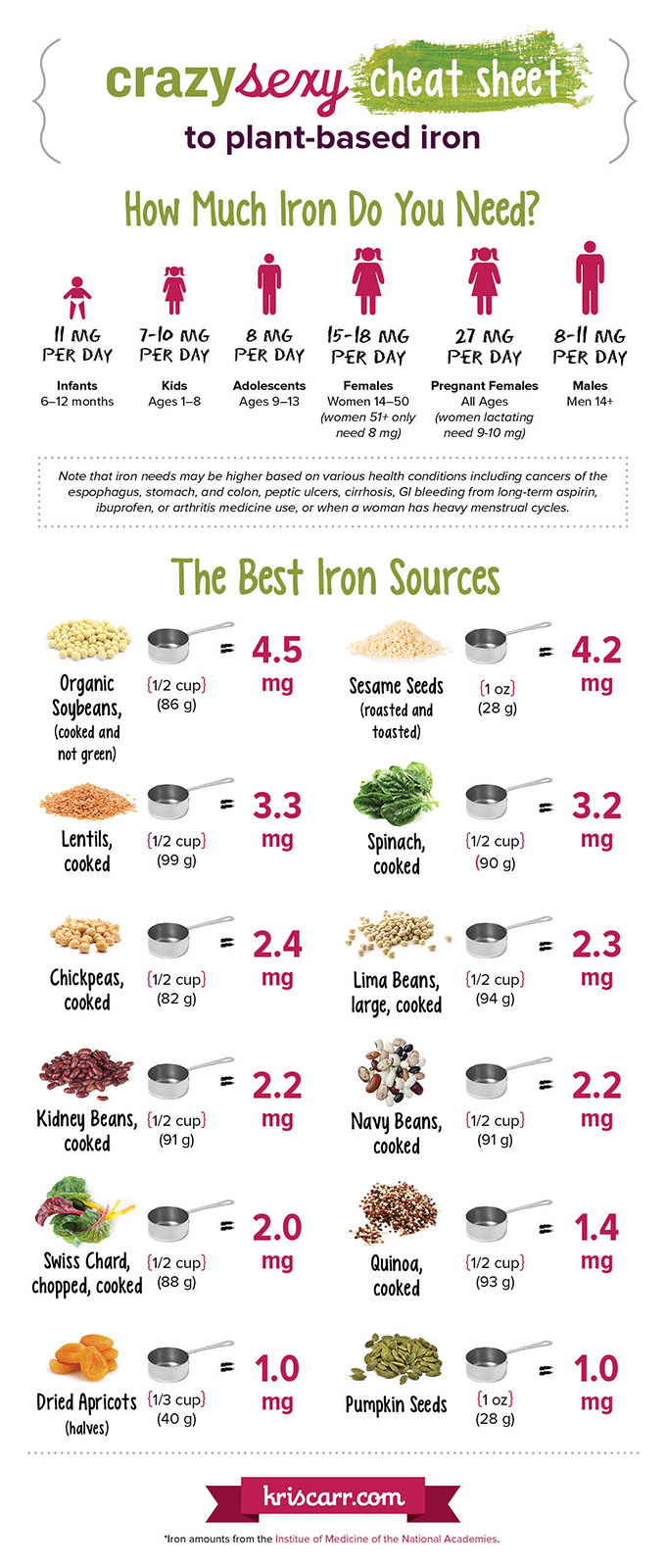 Kris Carr's Plant-based Iron Infographic