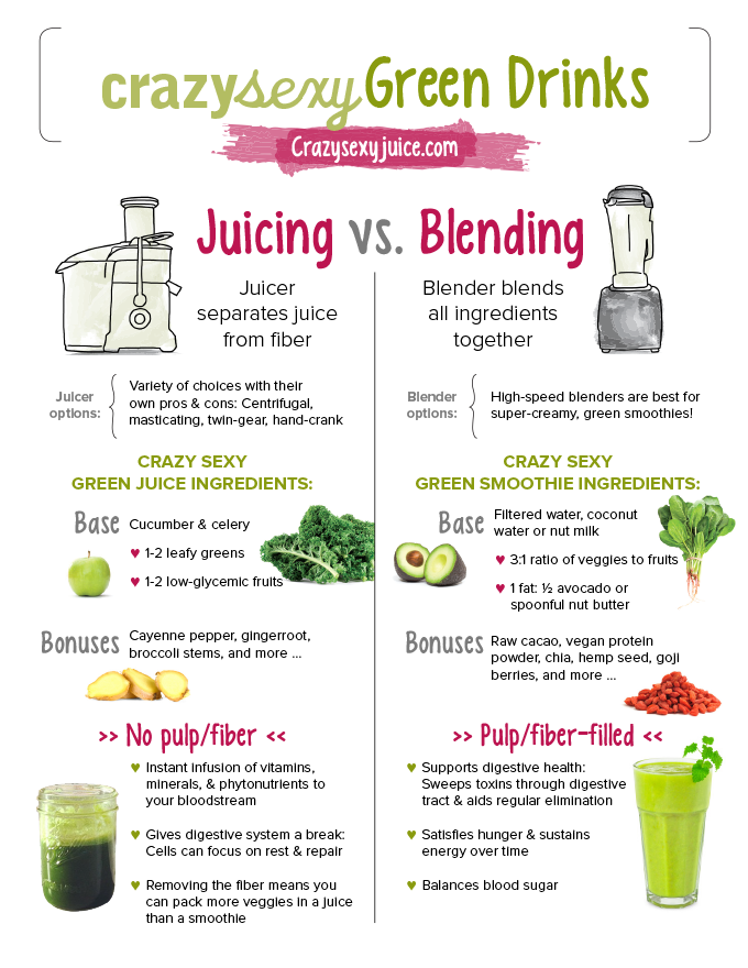 Kris Carr green juice vs. green smoothie infographic